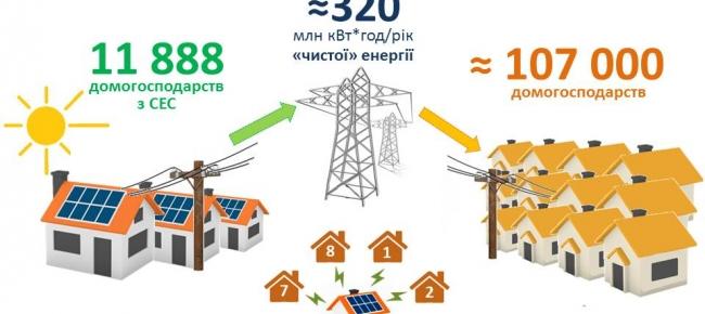 Близько 12 тис. домогосподарств в Україні вже використовують сонячні панелі та заощаджують на рахунках за електроенергію